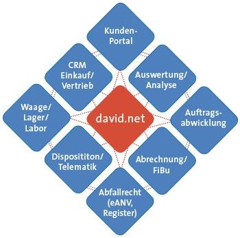 Das modulare System von david.net