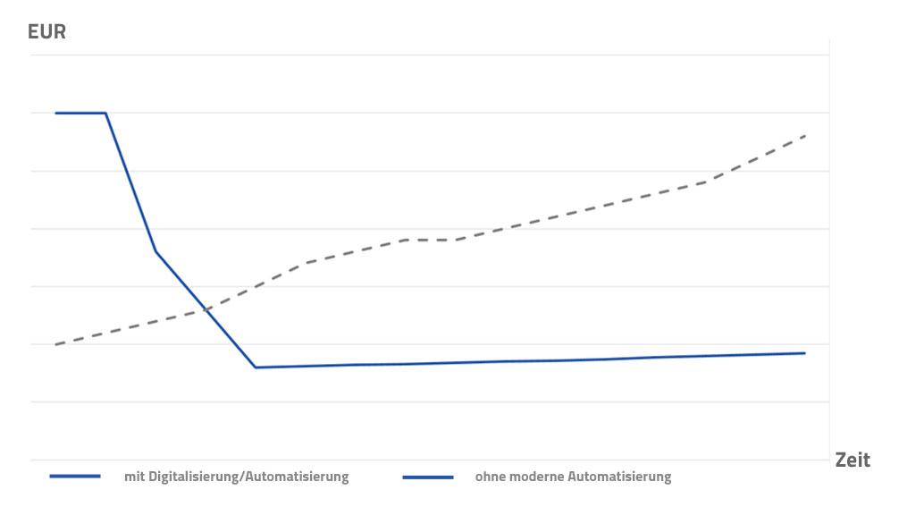 Langfristig kostengünstige Software für die Abfallwirtschaft