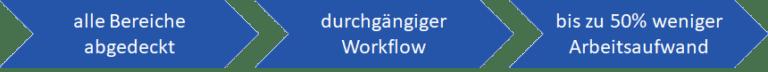 Workflow in der Abfallwirtschaft