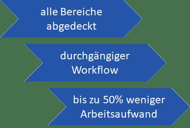 Workflow für die Abfallwirtschaft